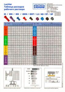 Таблица распылителей для опрыскивателя