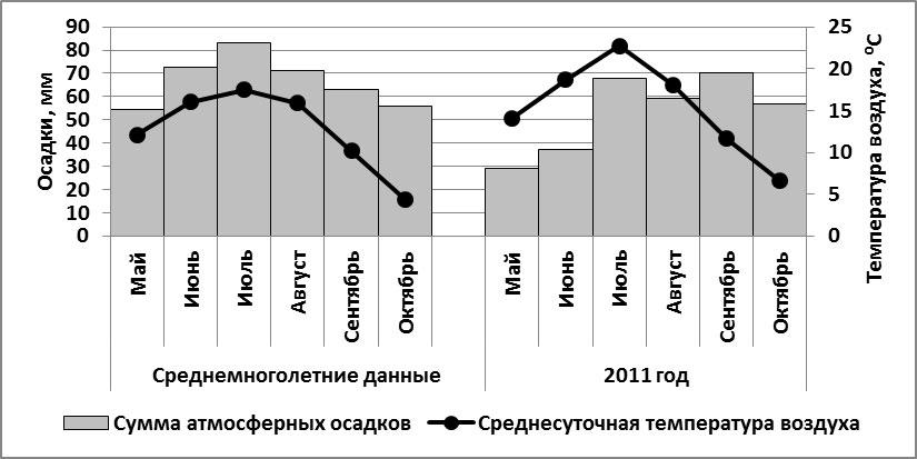 Изучение влияния нормы расхода рабочей жидкости